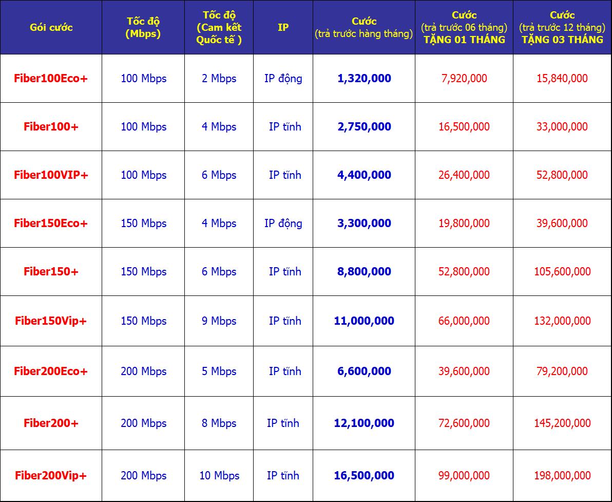 Bảng giá Internet cáp quang vnpt giá rẻ tốc độ cao cho doanh nghiệp