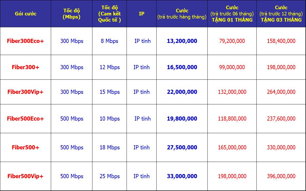 Bảng giá Internet cáp quang vnpt tốc độ cao cho doanh nghiệp