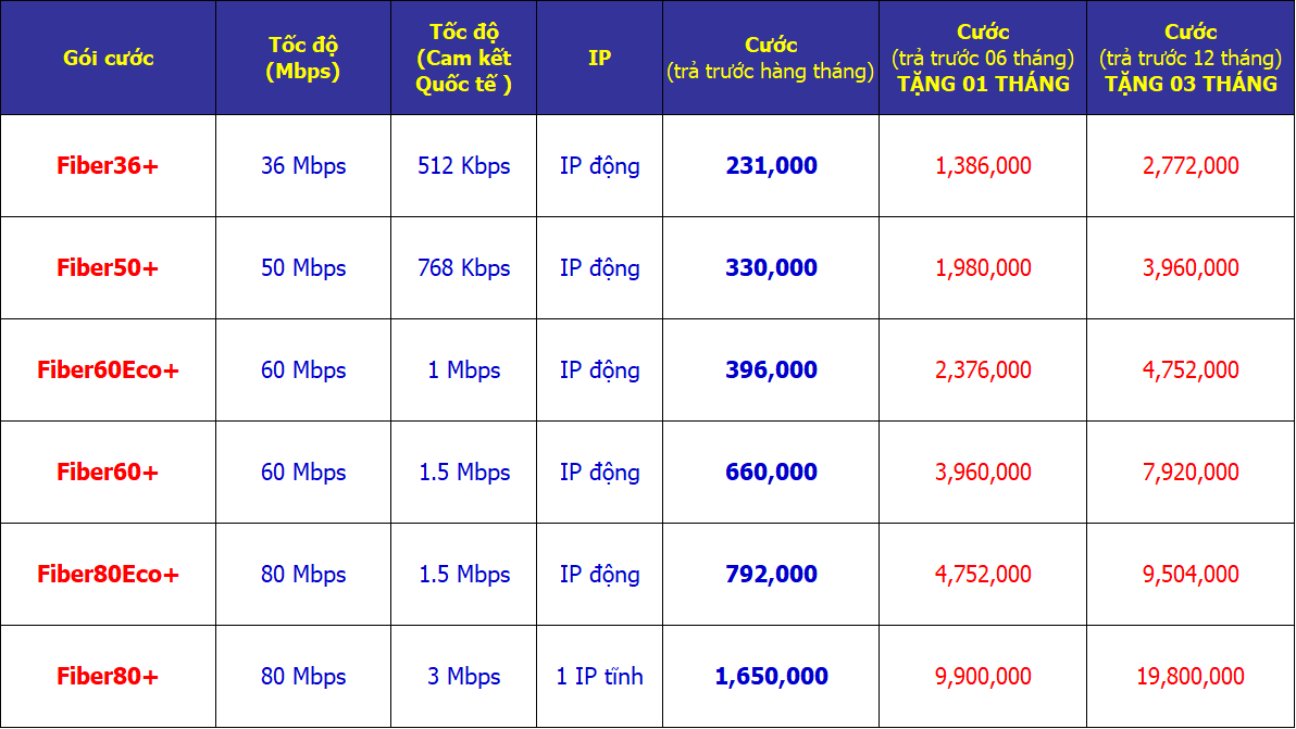 Bảng giá Internet cáp quang vnpt cho doanh nghiệp